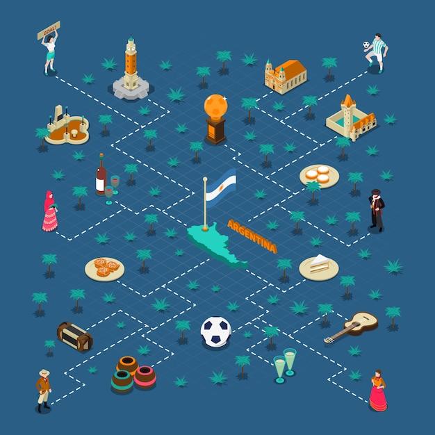 Manifesto isometrico del diagramma di flusso delle attrazioni turistiche dell'argentina Vettore gratuito