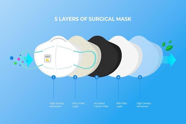 Maschera chirurgica n95 a strati Vettore gratuito