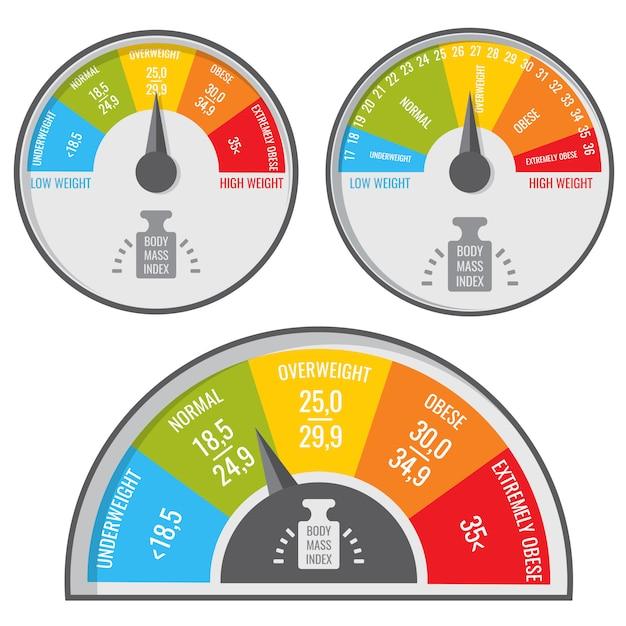 Massa corporea indice, tabella medica e fitness bmi. indicatore di peso vettoriale Vettore Premium
