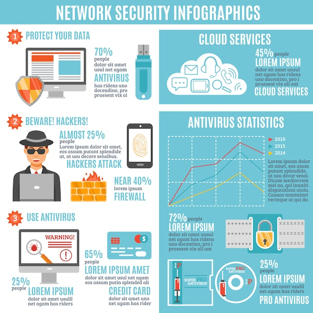 Network security infographic Vettore gratuito