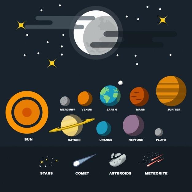 Pianeti del sistema solare raccolta Vettore gratuito
