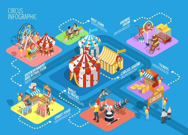 Poster di diagramma di flusso infografica isometrica circo di viaggio Vettore Premium