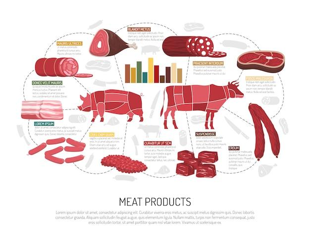 Poster di mercato piatto di prodotti di carne di mercato Vettore gratuito