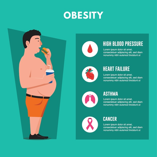 Problemi di salute causati dall'obesità Vettore Premium