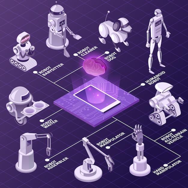 Robot di apparecchiature industriali automatizzati di intelligenza artificiale con diagramma di flusso isometrico di varie funzioni sulla viola Vettore gratuito