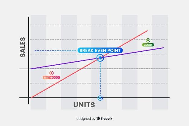 Rompere il grafico del punto pari Vettore gratuito