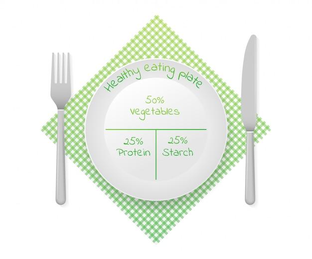 Sane proporzioni nutrizionali del piatto. diagramma piatto mangiar sano. grafico infografica Vettore Premium