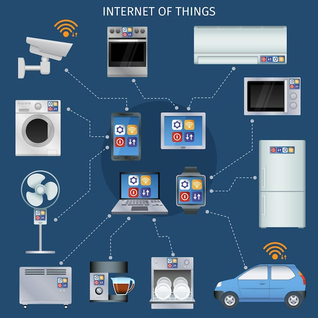 Set di icone di internet di cose infografica Vettore gratuito