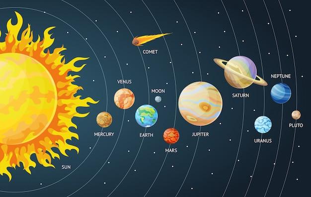 Set di sistema solare di pianeti dei cartoni animati. pianeti del sistema solare sistema solare con nomi. Vettore Premium