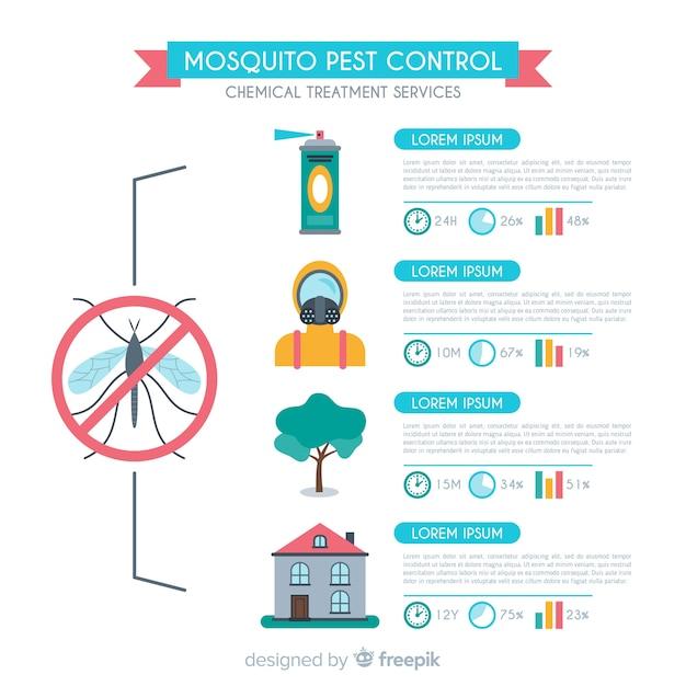 Sfondo Di Controllo Della Zanzara Scaricare Vettori Gratis