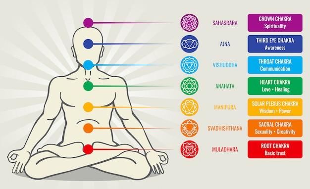 Sistema di chakra di energia umana, illustrazione di asana di amore di ayurveda. sahasrara e ajna Vettore Premium