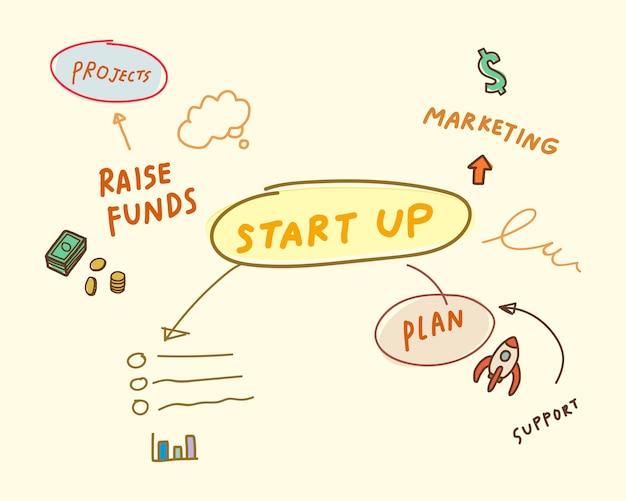 Startup dell'illustrazione della mappa di mente di affari Vettore gratuito