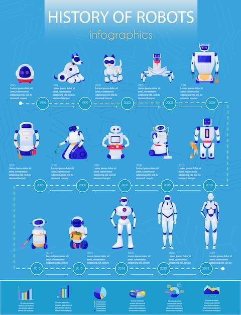 Storia dei robot dagli animali domestici elettronici all'illustrazione di infographics dei droidi Vettore gratuito