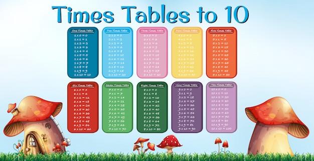 Times table a dieci poster di funghi Vettore Premium