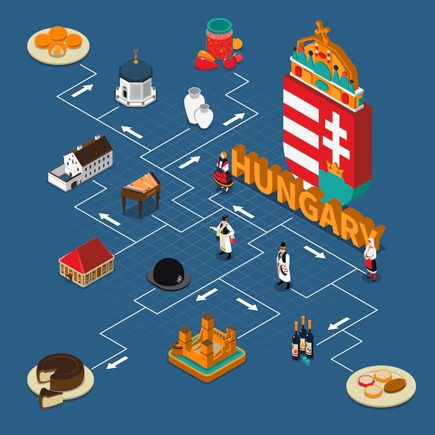 Ungheria isometrica composizione del diagramma di flusso turistico Vettore gratuito