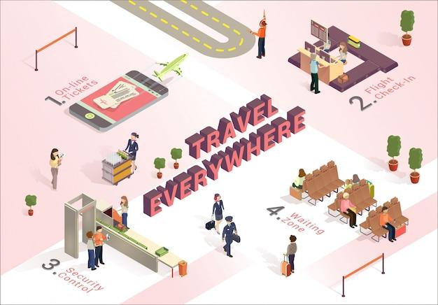 Viaggia ovunque, come funziona l'aeroporto isometrico. Vettore Premium