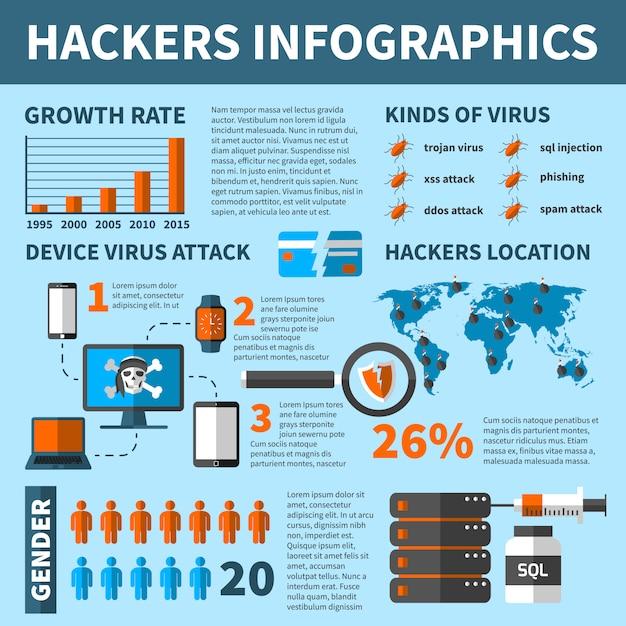 Virus hacker attacca infografica Vettore gratuito