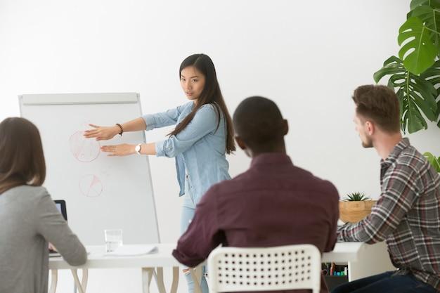 Ernstige aziatische onderneemster die presentatie geeft aan multiraciaal team met flipchart Gratis Foto