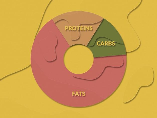 Illustratie in plat papier gesneden stijl van keto dieet diagram. vetten, eiwitten, koolhydraten. koolhydraatarme levensstijl Premium Foto