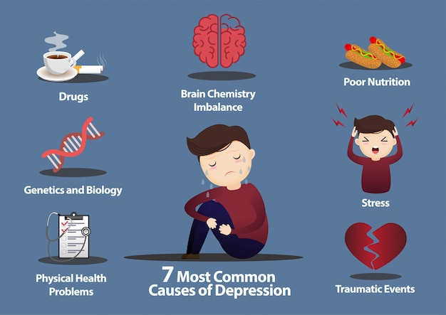 7 veelvoorkomende oorzaken van depressie infographics. Premium Vector