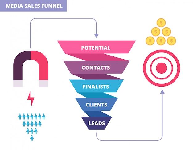 Aankoop trechter. zakelijke marketing infochart. Premium Vector