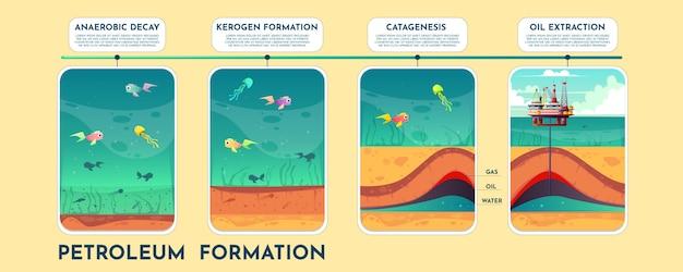 Aardolie-vorming cartoon vector infographics met procesfasen Gratis Vector