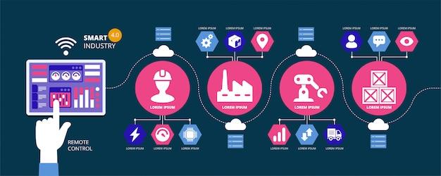 Abstracte fabrieksinformatie grafische elementen. industrie 4.0, automatisering, internet of things-concepten en tablet met mens-machine-interface. illustratie Premium Vector