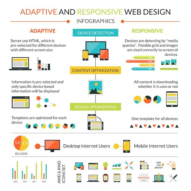 Adaptieve responsieve webinfographicsset Gratis Vector