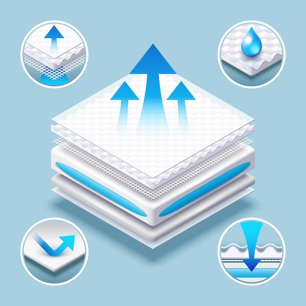 Ademende matras gelaagde absorberende materiaalillustratie. Premium Vector