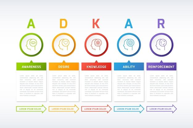 Adkar infographic Gratis Vector