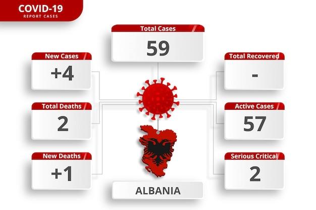 Albanië coronavirus bevestigde gevallen. bewerkbare infographic sjabloon voor dagelijkse nieuwsupdate. corona virusstatistieken per land. Premium Vector