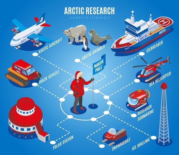 Arctisch onderzoek isometrisch stroomschema noordpool exploratie wetenschappelijk station dieren apparatuur en voertuigen blauwe illustratie Gratis Vector