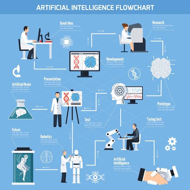 Artificial intelligence flowchart Gratis Vector