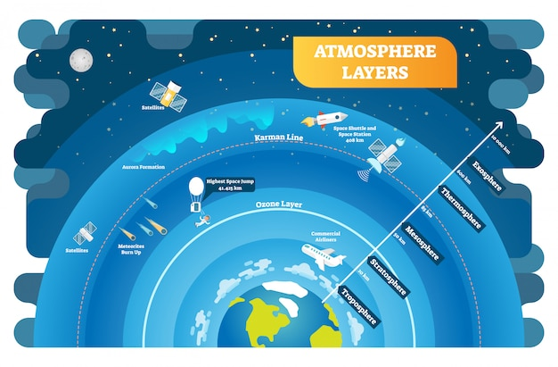 Atmosfeer lagen educatieve vector illustratie diagram Premium Vector