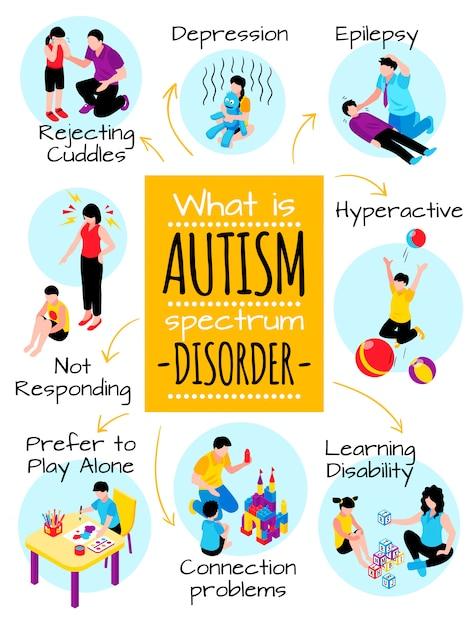 Autisme isometrische poster met gedragsproblemen depressie communicatieproblemen hyperactiviteit en leerstoornis illustratie Gratis Vector