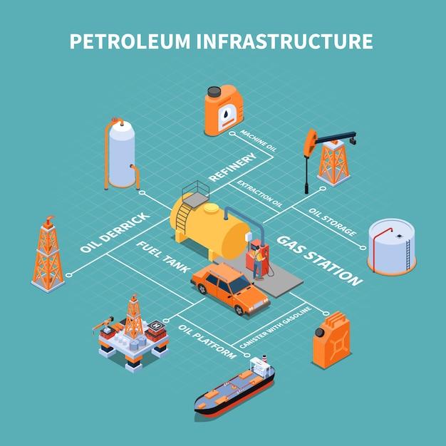 Benzinestation met aardolie-infrastructuur voorzieningen isometrische stroomdiagram vectorillustratie Gratis Vector