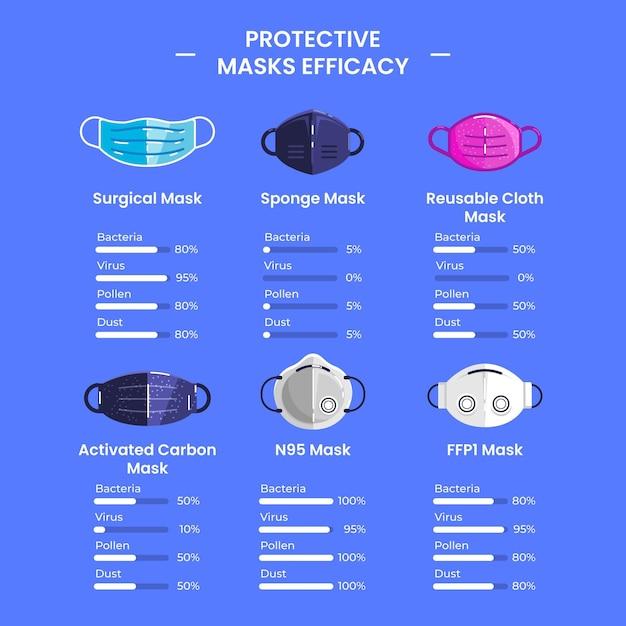Beschermende maskers efficiëntie collectie Gratis Vector