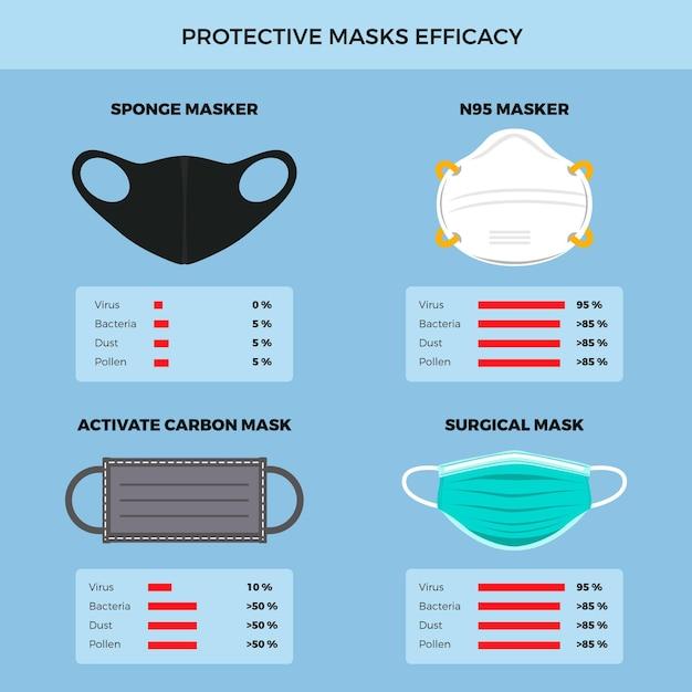 Beschermende maskers Gratis Vector