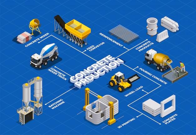 Betonproductie isometrisch stroomschema met geïsoleerde afbeeldingen van cementmenginstallaties en transporteenheden met tekst Gratis Vector