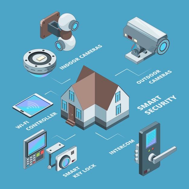 Beveiligingssystemen. surveillance draadloze camera's smart home veilige veiligheidscode voor hangslotconcept isometrische illustraties Premium Vector