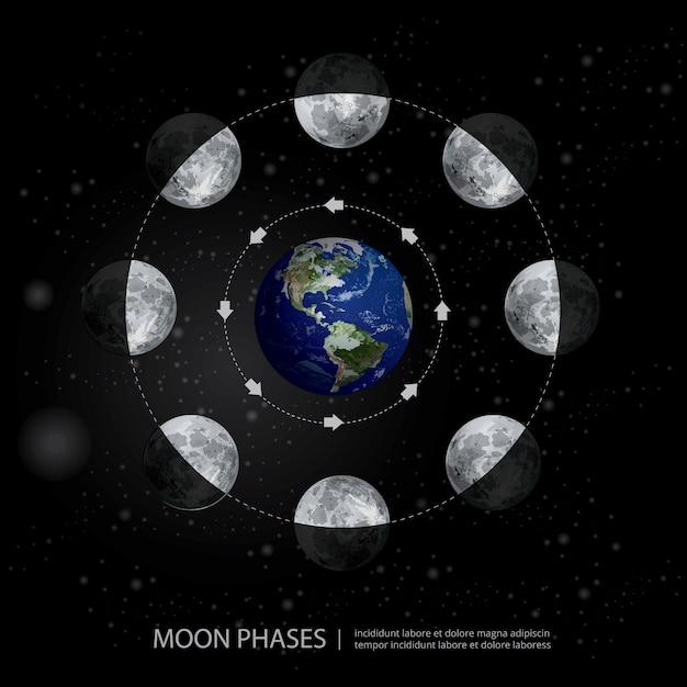 Bewegingen van de maanstanden realistische illustratie Premium Vector