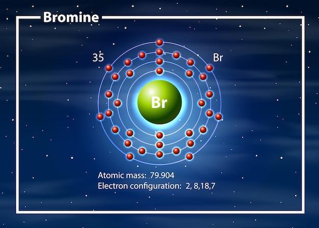 Broom atom diagram concept Premium Vector