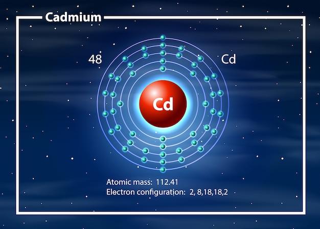 Cadmium atoom diagram concept Premium Vector