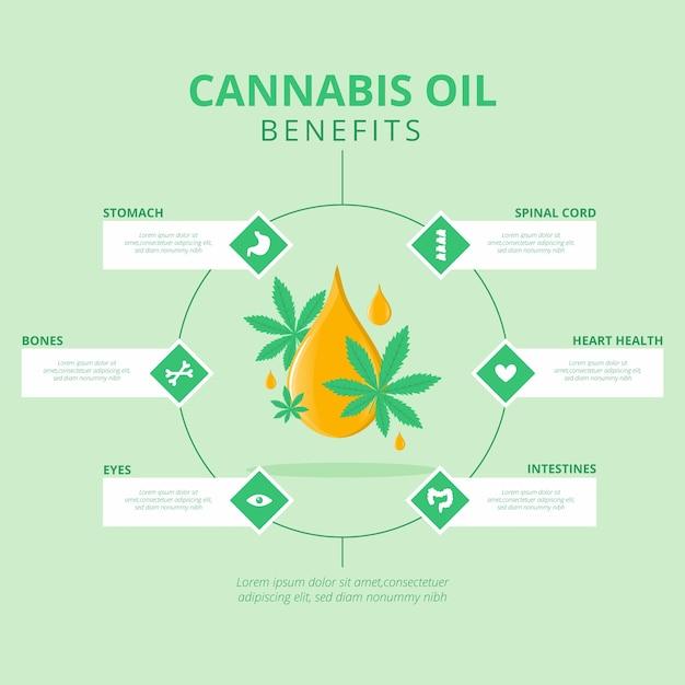 Cannabisolie voordelen infographic sjabloon Gratis Vector