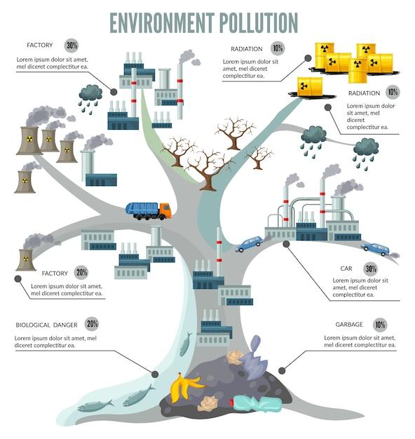 Cartoon boom ecologie infographics Gratis Vector