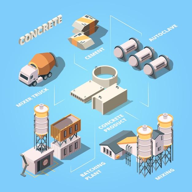 Cementfabriek. stadium van betonproductie productie fabriek apparatuur voor werk mixer isometrische samenstelling. productie mixer apparatuur, mix beton en autoclaaf illustratie Premium Vector