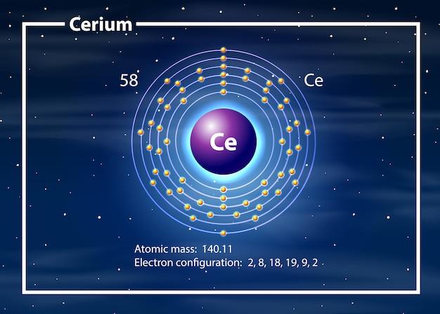 Cerium atoom diagram concept Gratis Vector