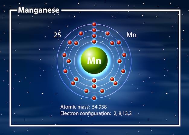 Chemicus atoom van magganese diagram Gratis Vector