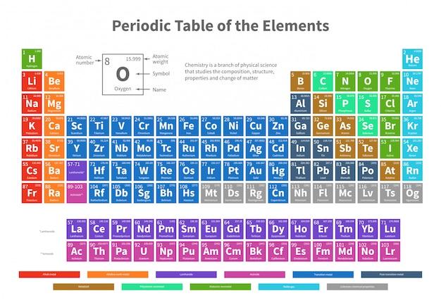 Chemische periodieke lijst van elementen met de vectorillustratie van kleurencellen Premium Vector