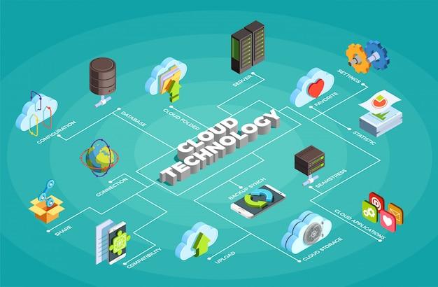 Cloud service technology isometrische stroomdiagram Gratis Vector